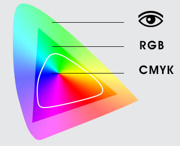 Rgb To Cmyk And Pantone Conversion Help Guide Printelf